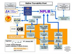 Traceability chart: Ballbar - UK, USA, Japan and Germany