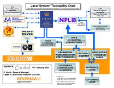 Traceability chart: Laser systems - UK, USA, Japan and Germany