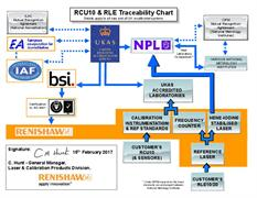 Traceability chart: RCU10 and RLE